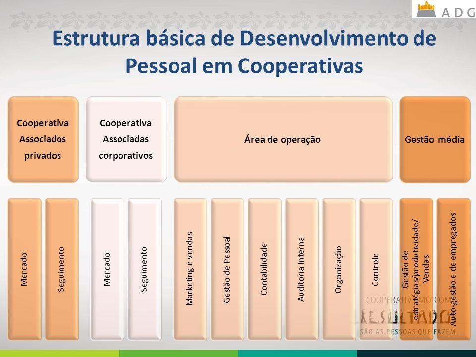 Estrutura básica de Desenvolvimento de Pessoal em Cooperativas Cooperativa Associados privados Mercado Seguimento Cooperativa Associadas corporativos Mercado Seguimento Área de operação Marketing e vendas Gestão de Pessoal Contabilidade Auditoria Interna Organização Controle Gestão média Gestão de estratégias/produtividade/ Vendas Auto-gestão e de empregados 33