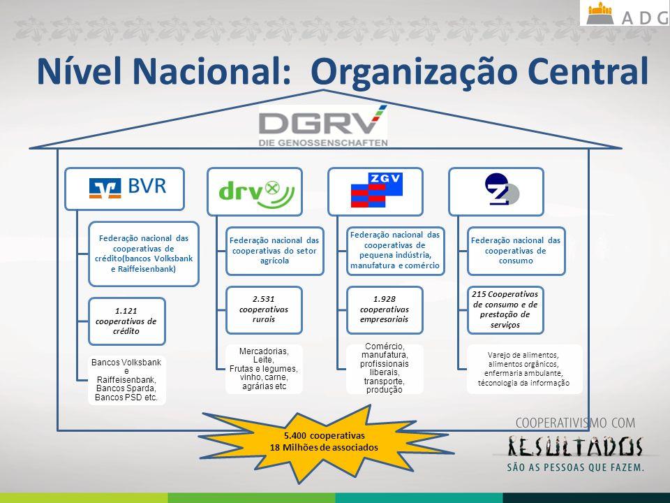 Nível Nacional: Organização Central 9 5.400 cooperativas 18 Milhões de associados