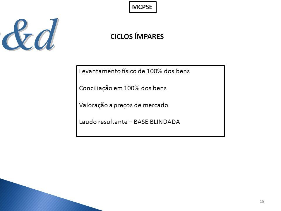CICLOS ÍMPARES 18 Levantamento físico de 100% dos bens Conciliação em 100% dos bens Valoração a preços de mercado Laudo resultante – BASE BLINDADA MCP