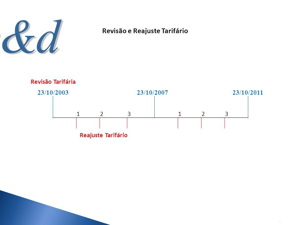 2 Revisão Tarifária 23/10/200323/10/200723/10/2011 1 23 1 23 Reajuste Tarifário Revisão e Reajuste Tarifário