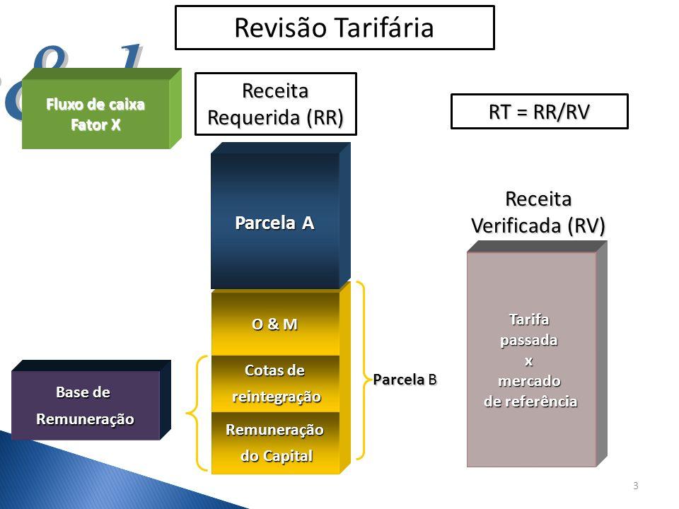 Revisão Tarifária Base de Remuneração Parcela B Receita Requerida (RR) Remuneração do Capital do Capital Cotas de reintegração reintegração O & M Parc