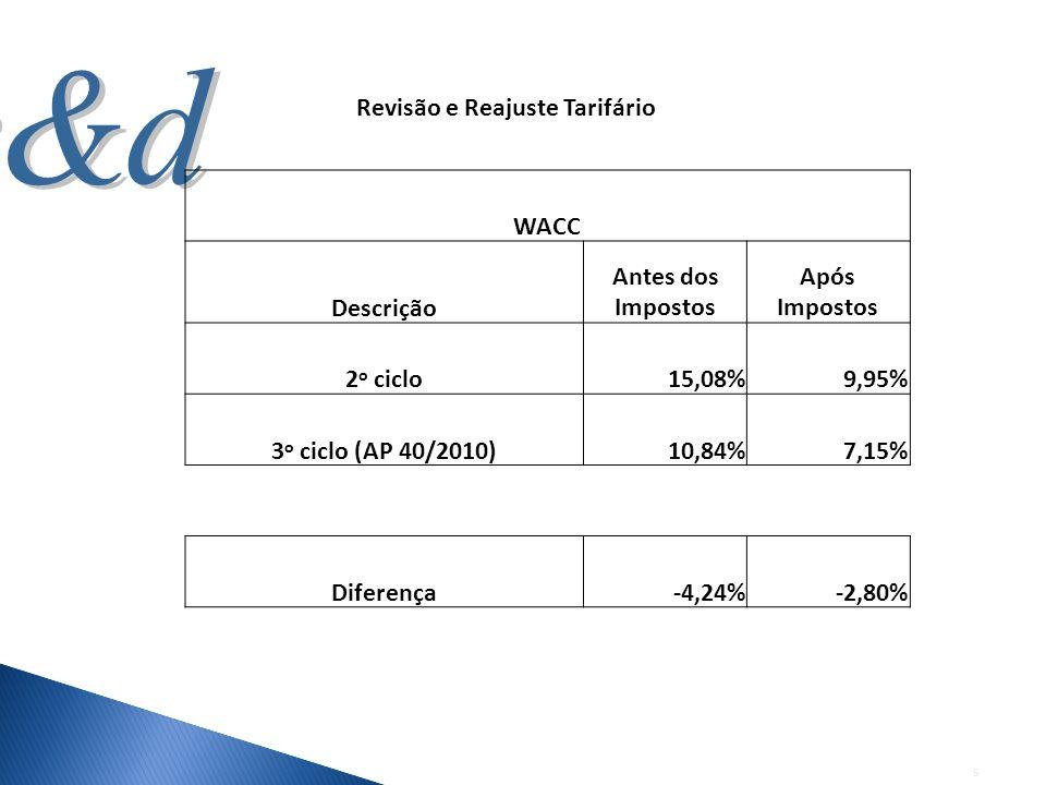 5 Revisão e Reajuste Tarifário WACC Descrição Antes dos Impostos Após Impostos 2 o ciclo15,08%9,95% 3 o ciclo (AP 40/2010)10,84%7,15% Diferença-4,24%-