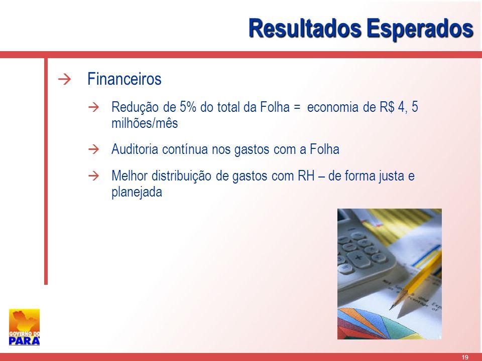19 Resultados Esperados Financeiros Redução de 5% do total da Folha = economia de R$ 4, 5 milhões/mês Auditoria contínua nos gastos com a Folha Melhor distribuição de gastos com RH – de forma justa e planejada