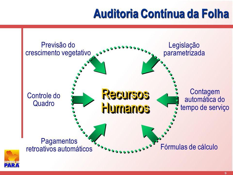 9 RecursosHumanosRecursosHumanos Previsão do crescimento vegetativo Legislação parametrizada Fórmulas de cálculo Contagem automática do tempo de serviço Pagamentos retroativos automáticos Controle do Quadro Auditoria Contínua da Folha