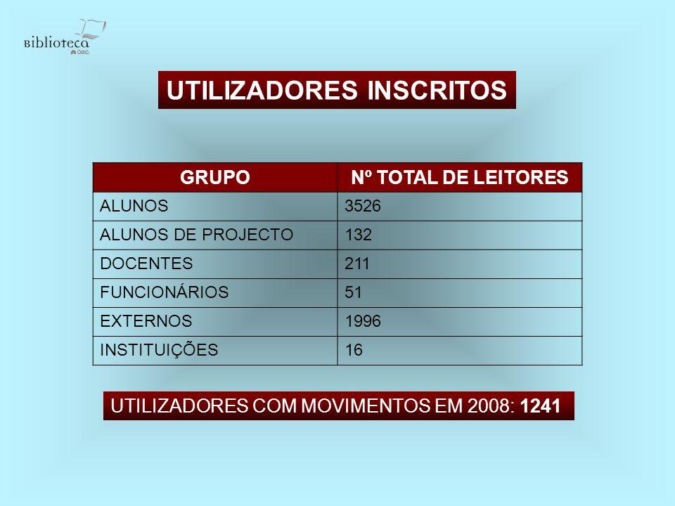 UTILIZADORES INSCRITOS GRUPONº TOTAL DE LEITORES ALUNOS3526 ALUNOS DE PROJECTO132 DOCENTES211 FUNCIONÁRIOS51 EXTERNOS1996 INSTITUIÇÕES16 UTILIZADORES