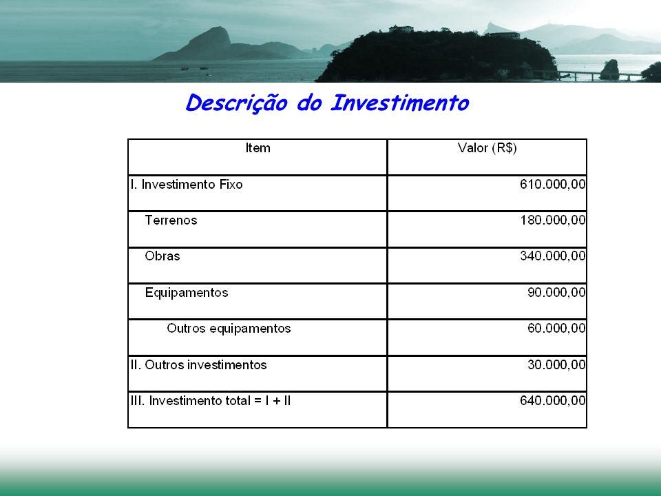 Descrição do Investimento 7/5/201411