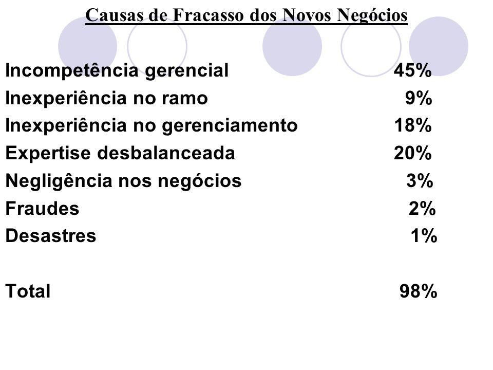 Causas de Fracasso dos Novos Negócios Incompetência gerencial 45% Inexperiência no ramo 9% Inexperiência no gerenciamento 18% Expertise desbalanceada