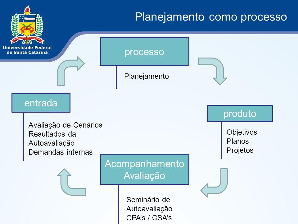 entrada processo produto Acompanhamento Avaliação Planejamento como processo Objetivos Planos Projetos Seminário de Autoavaliação CPAs / CSAs Avaliaçã