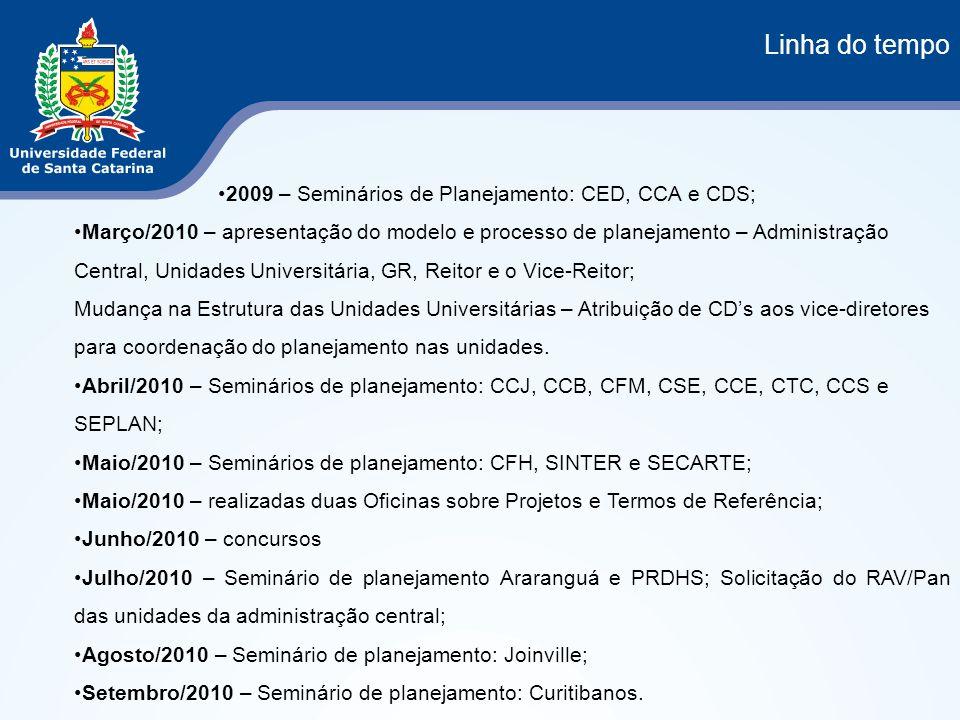 Linha do tempo 2009 – Seminários de Planejamento: CED, CCA e CDS; Março/2010 – apresentação do modelo e processo de planejamento – Administração Centr