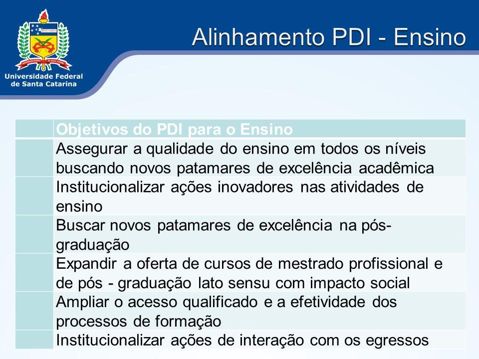 Objetivos do PDI para o Ensino Assegurar a qualidade do ensino em todos os níveis buscando novos patamares de excelência acadêmica Institucionalizar a