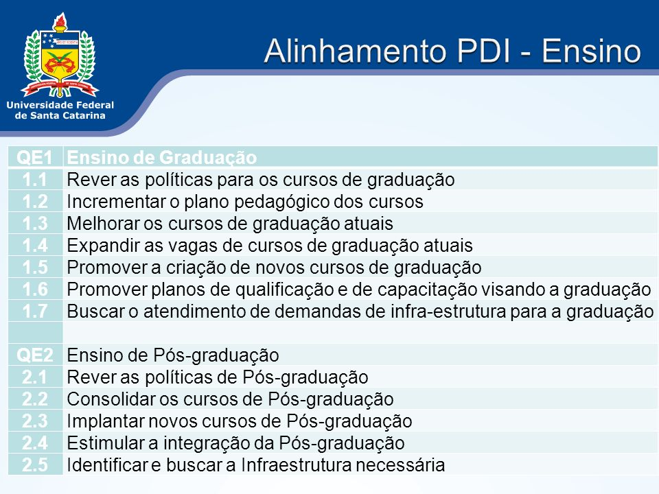 QE1Ensino de Graduação 1.1Rever as políticas para os cursos de graduação 1.2Incrementar o plano pedagógico dos cursos 1.3Melhorar os cursos de graduaç