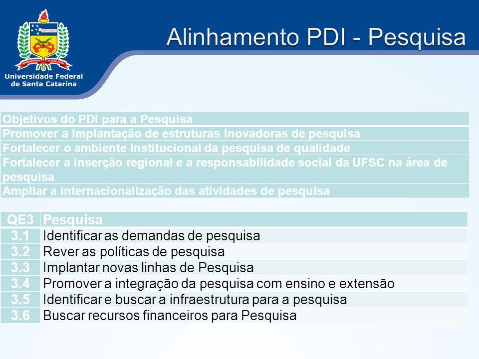 Objetivos do PDI para a Pesquisa Promover a implantação de estruturas inovadoras de pesquisa Fortalecer o ambiente institucional da pesquisa de qualid
