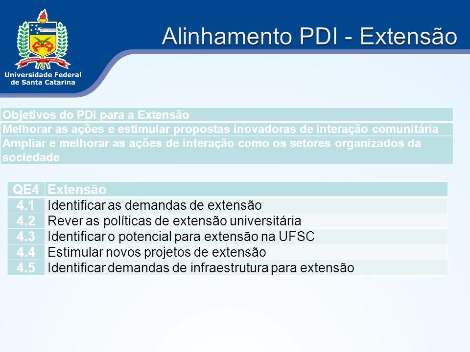 Objetivos do PDI para a Extensão Melhorar as ações e estimular propostas inovadoras de interação comunitária Ampliar e melhorar as ações de interação