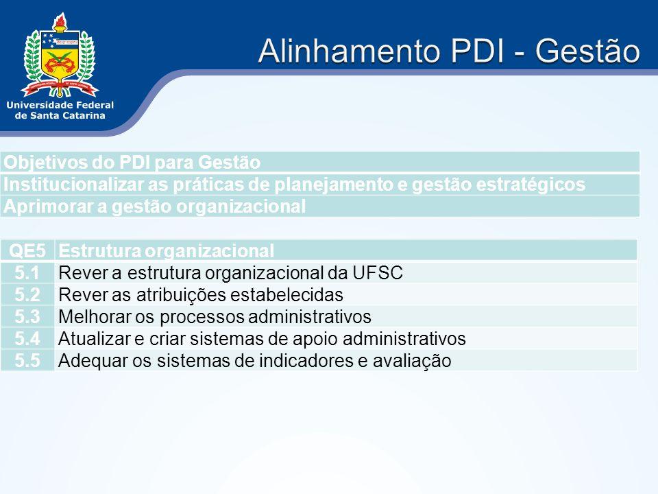 Objetivos do PDI para Gestão Institucionalizar as práticas de planejamento e gestão estratégicos Aprimorar a gestão organizacional QE5Estrutura organi