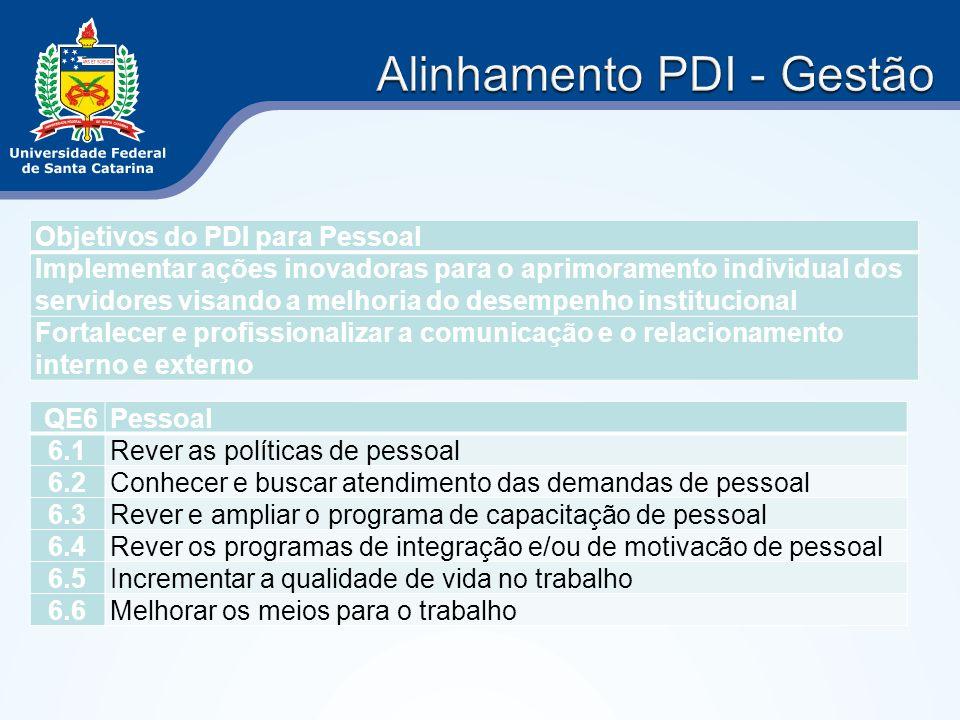 Objetivos do PDI para Pessoal Implementar ações inovadoras para o aprimoramento individual dos servidores visando a melhoria do desempenho institucion