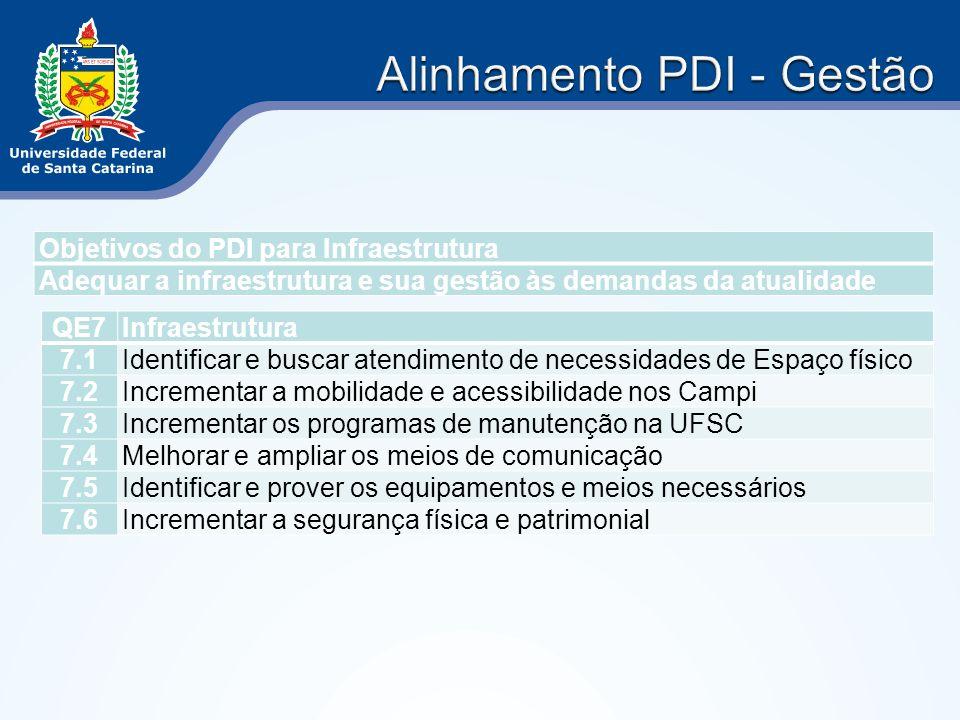 Objetivos do PDI para Infraestrutura Adequar a infraestrutura e sua gestão às demandas da atualidade QE7Infraestrutura 7.1Identificar e buscar atendim