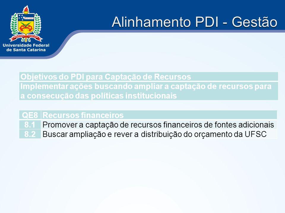 Objetivos do PDI para Captação de Recursos Implementar ações buscando ampliar a captação de recursos para a consecução das políticas institucionais QE