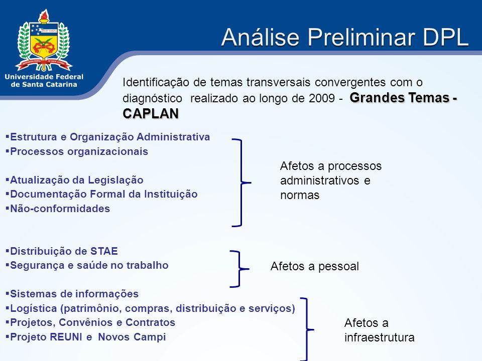 Grandes Temas - CAPLAN Identificação de temas transversais convergentes com o diagnóstico realizado ao longo de 2009 - Grandes Temas - CAPLAN Estrutur