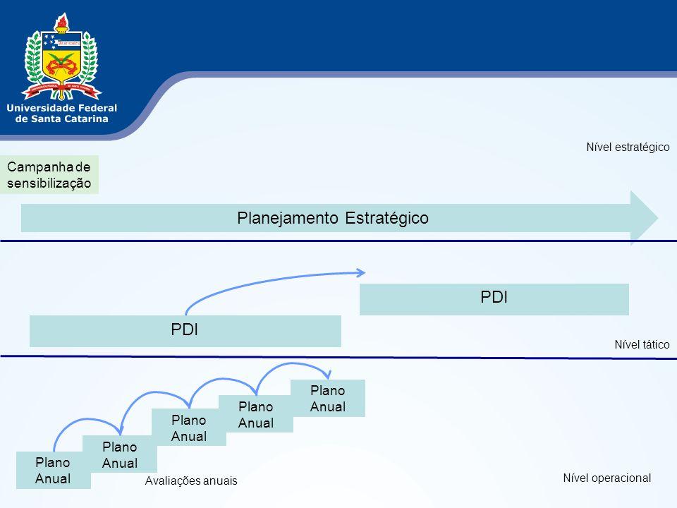 Planejamento Estratégico PDI Plano Anual Avaliações anuais Campanha de sensibilização Plano Anual Nível estratégico Nível tático Nível operacional
