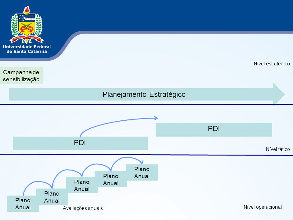 Objetivos do PDI para Gestão Institucionalizar as práticas de planejamento e gestão estratégicos Aprimorar a gestão organizacional QE5Estrutura organizacional 5.1Rever a estrutura organizacional da UFSC 5.2Rever as atribuições estabelecidas 5.3Melhorar os processos administrativos 5.4Atualizar e criar sistemas de apoio administrativos 5.5Adequar os sistemas de indicadores e avaliação