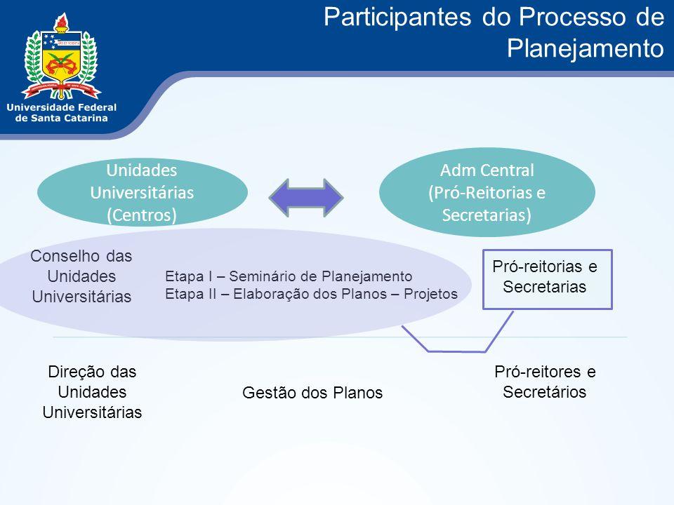 Participantes do Processo de Planejamento Unidades Universitárias (Centros) Adm Central (Pró-Reitorias e Secretarias) Etapa I – Seminário de Planejame