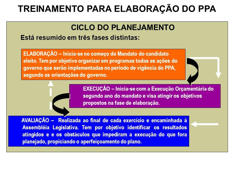 CICLO DO PLANEJAMENTO Está resumido em três fases distintas: ELABORAÇÃO – Inicia-se no começo do Mandato do candidato eleito. Tem por objetivo organiz