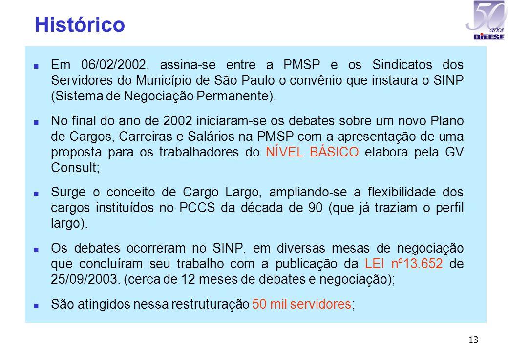 13 Histórico Em 06/02/2002, assina-se entre a PMSP e os Sindicatos dos Servidores do Município de São Paulo o convênio que instaura o SINP (Sistema de