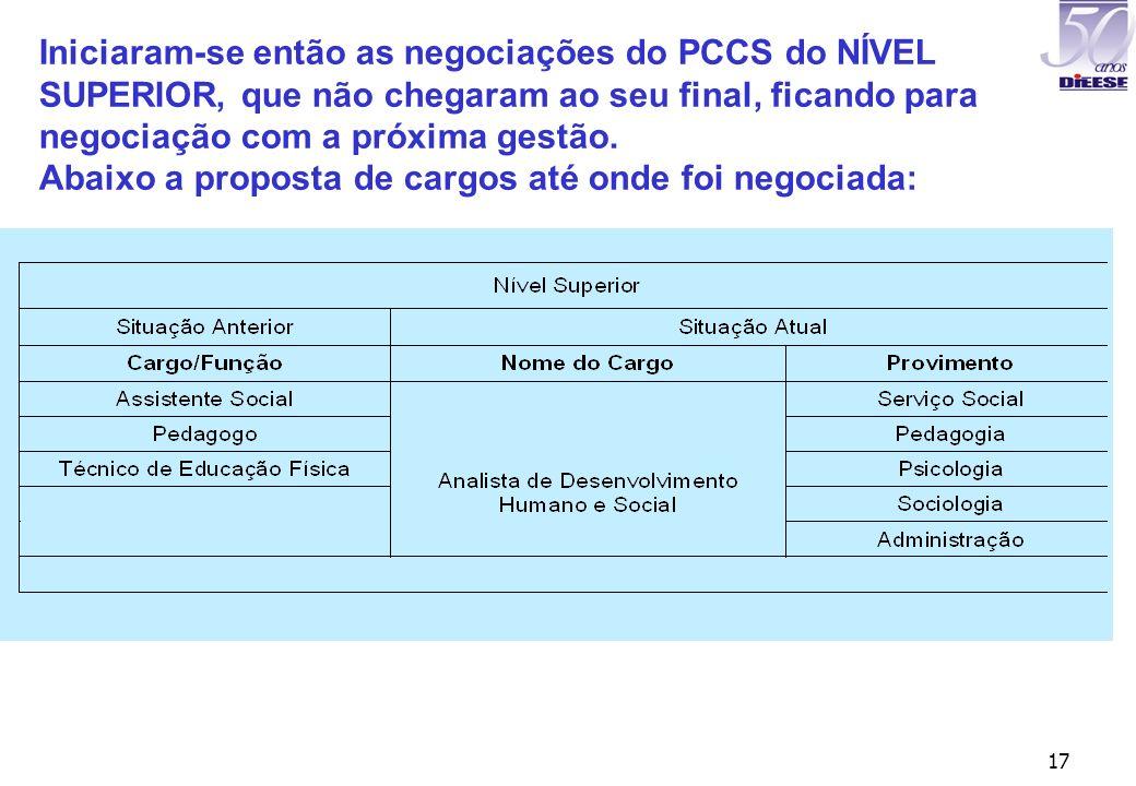 17 Iniciaram-se então as negociações do PCCS do NÍVEL SUPERIOR, que não chegaram ao seu final, ficando para negociação com a próxima gestão. Abaixo a