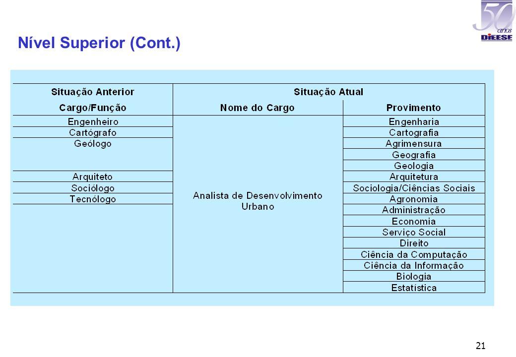 21 Nível Superior (Cont.)