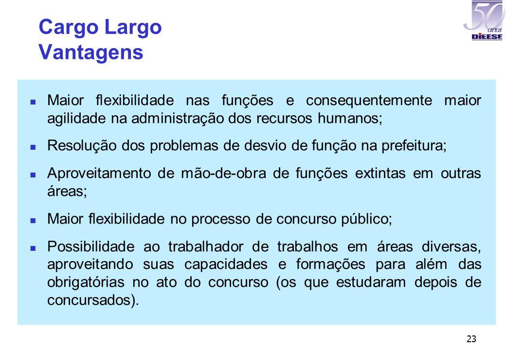 23 Cargo Largo Vantagens Maior flexibilidade nas funções e consequentemente maior agilidade na administração dos recursos humanos; Resolução dos probl