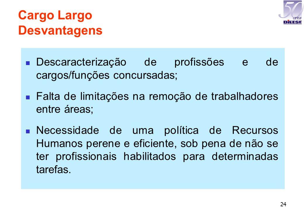24 Descaracterização de profissões e de cargos/funções concursadas; Falta de limitações na remoção de trabalhadores entre áreas; Necessidade de uma po