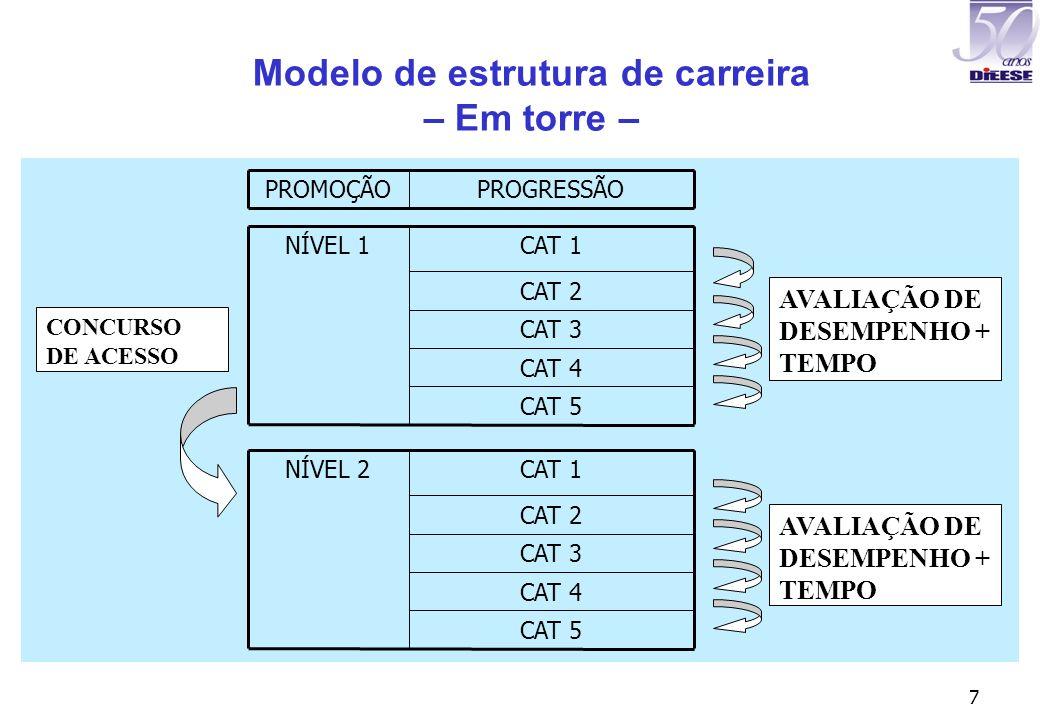 7 Modelo de estrutura de carreira – Em torre – CAT 4 CAT 5 CAT 3 CAT 2 CAT 1NÍVEL 1 CAT 4 CAT 5 CAT 3 CAT 2 CAT 1NÍVEL 2 PROGRESSÃOPROMOÇÃO CONCURSO D