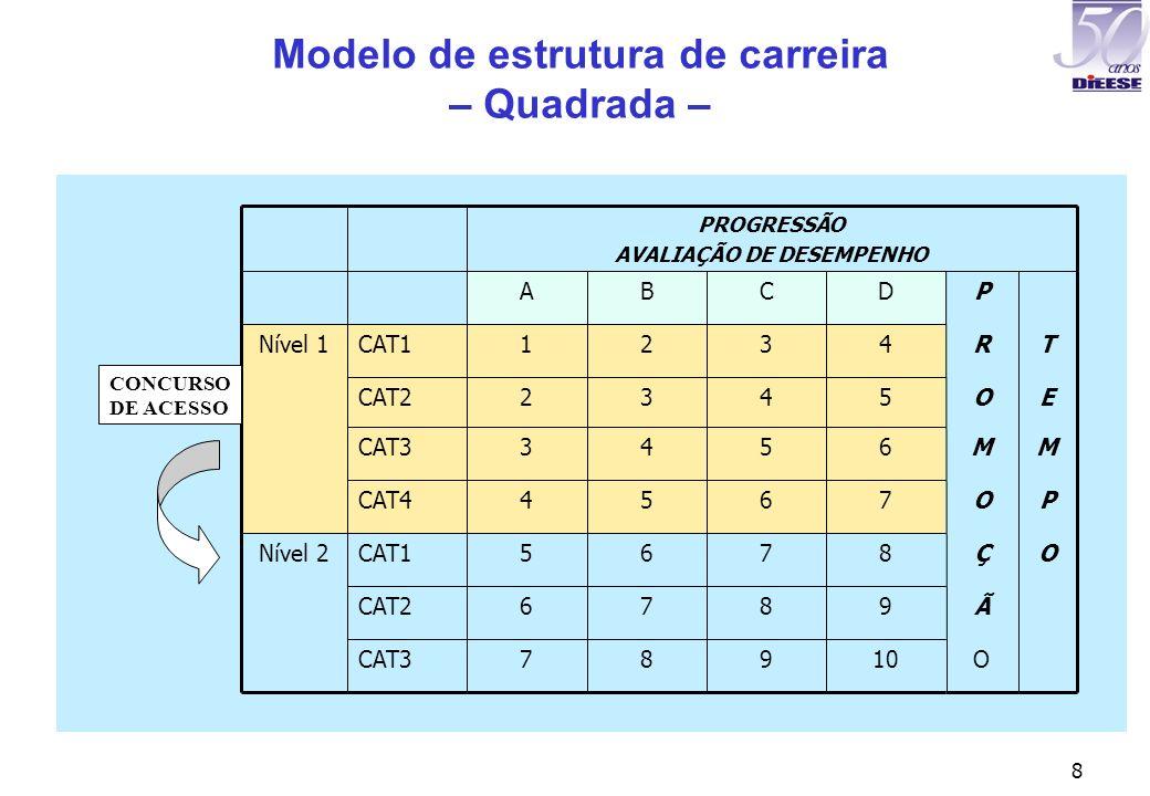 8 Modelo de estrutura de carreira – Quadrada – CAT3 CAT2 CAT1 CAT4 CAT3 CAT2 CAT1 7 6 5 4 3 2 1 A PROGRESSÃO AVALIAÇÃO DE DESEMPENHO O1098 Ã987 OÇ876N