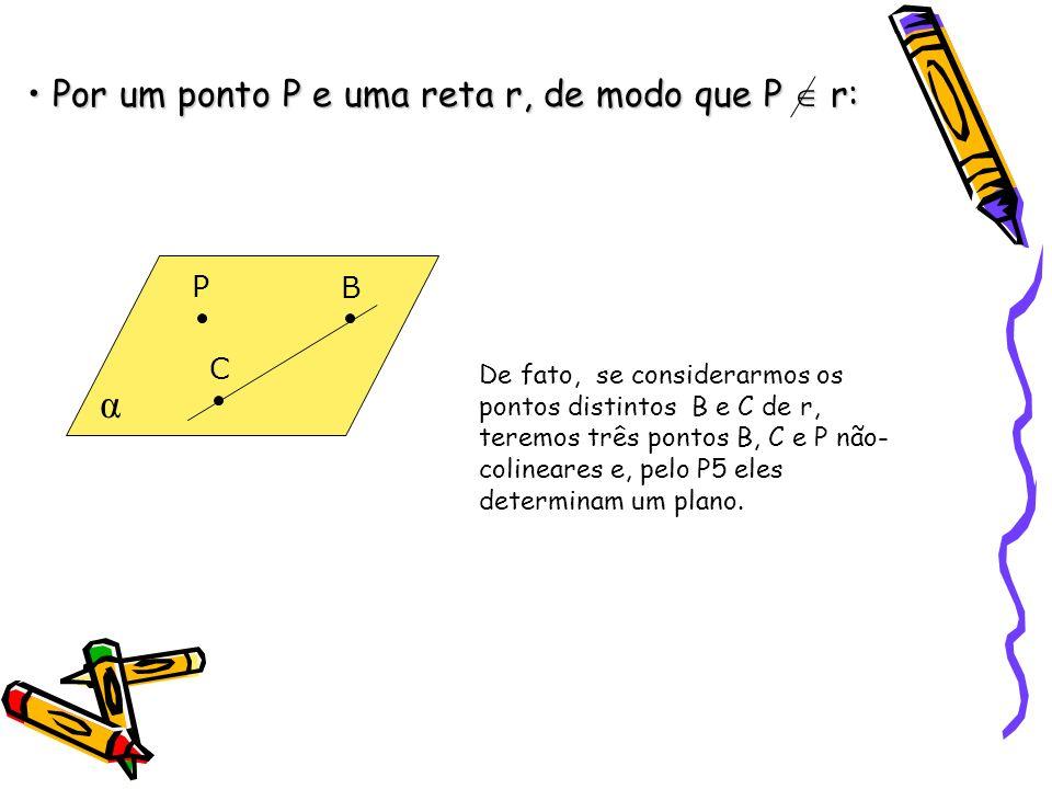 Por um ponto P e uma reta r, de modo que P r: Por um ponto P e uma reta r, de modo que P r: α P B C De fato, se considerarmos os pontos distintos B e C de r, teremos três pontos B, C e P não- colineares e, pelo P5 eles determinam um plano.