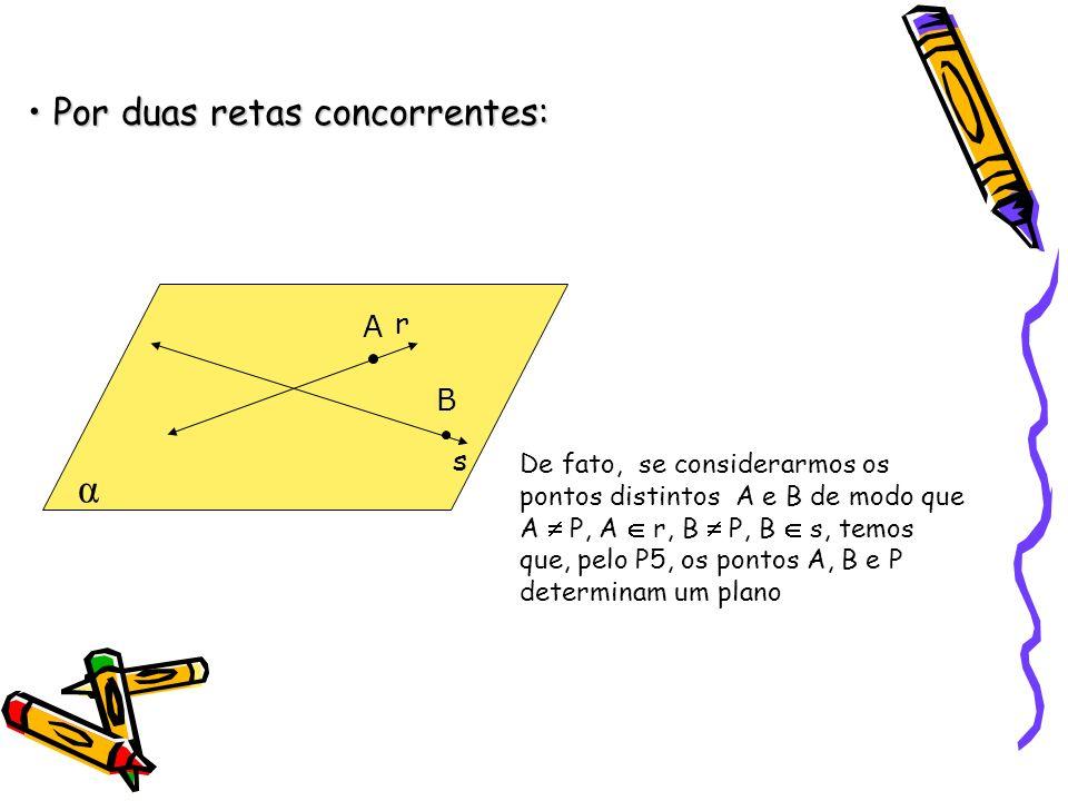 Por duas retas concorrentes: Por duas retas concorrentes: α s r De fato, se considerarmos os pontos distintos A e B de modo que A P, A r, B P, B s, temos que, pelo P5, os pontos A, B e P determinam um plano A B