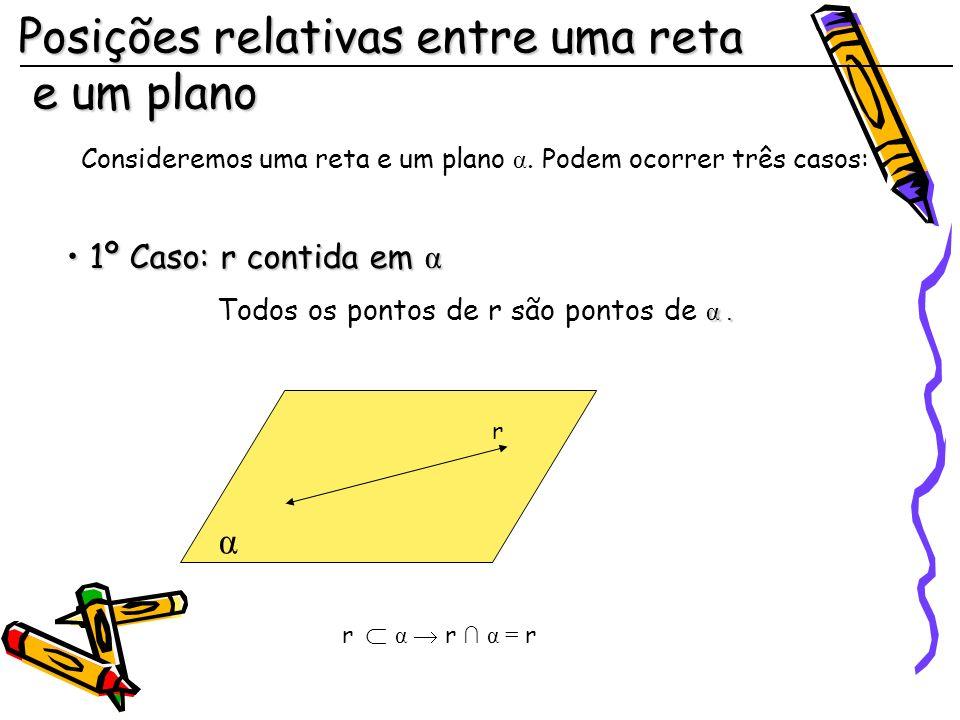 Posições relativas entre uma reta e um plano Consideremos uma reta e um plano α.