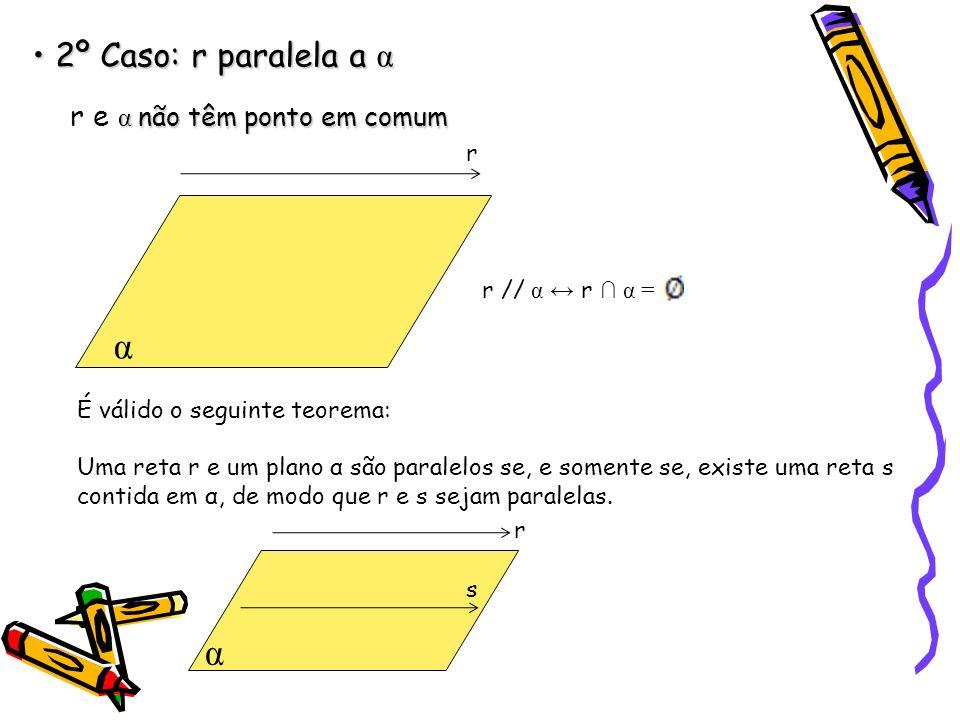 2º Caso: r paralela a α 2º Caso: r paralela a α α não têm ponto em comum r e α não têm ponto em comum α r // α r α = r É válido o seguinte teorema: Uma reta r e um plano α são paralelos se, e somente se, existe uma reta s contida em α, de modo que r e s sejam paralelas.
