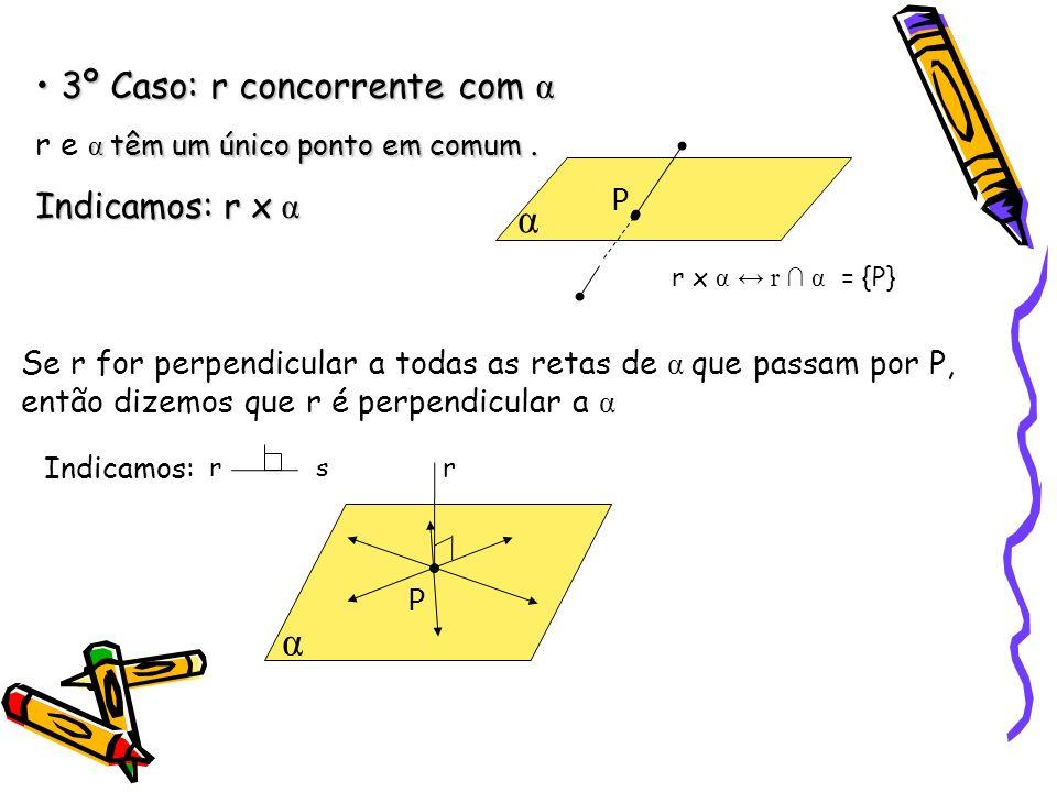 3º Caso: r concorrente com α 3º Caso: r concorrente com α α têm um único ponto em comum.