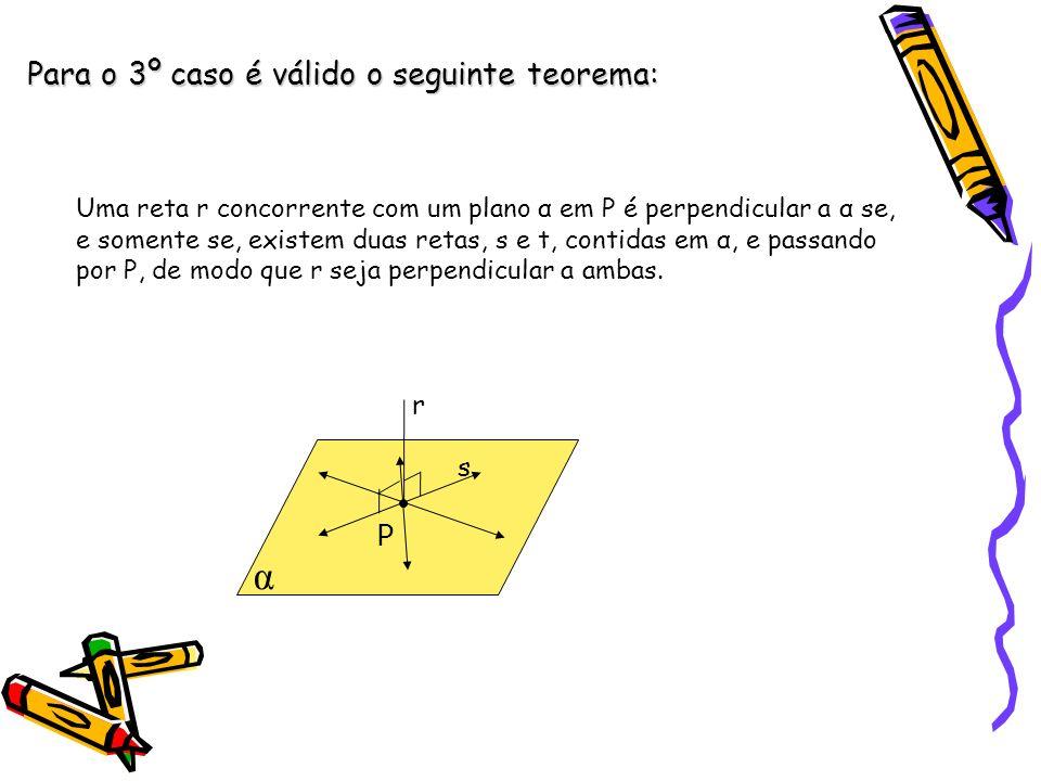 Para o 3º caso é válido o seguinte teorema: Uma reta r concorrente com um plano α em P é perpendicular a α se, e somente se, existem duas retas, s e t, contidas em α, e passando por P, de modo que r seja perpendicular a ambas.