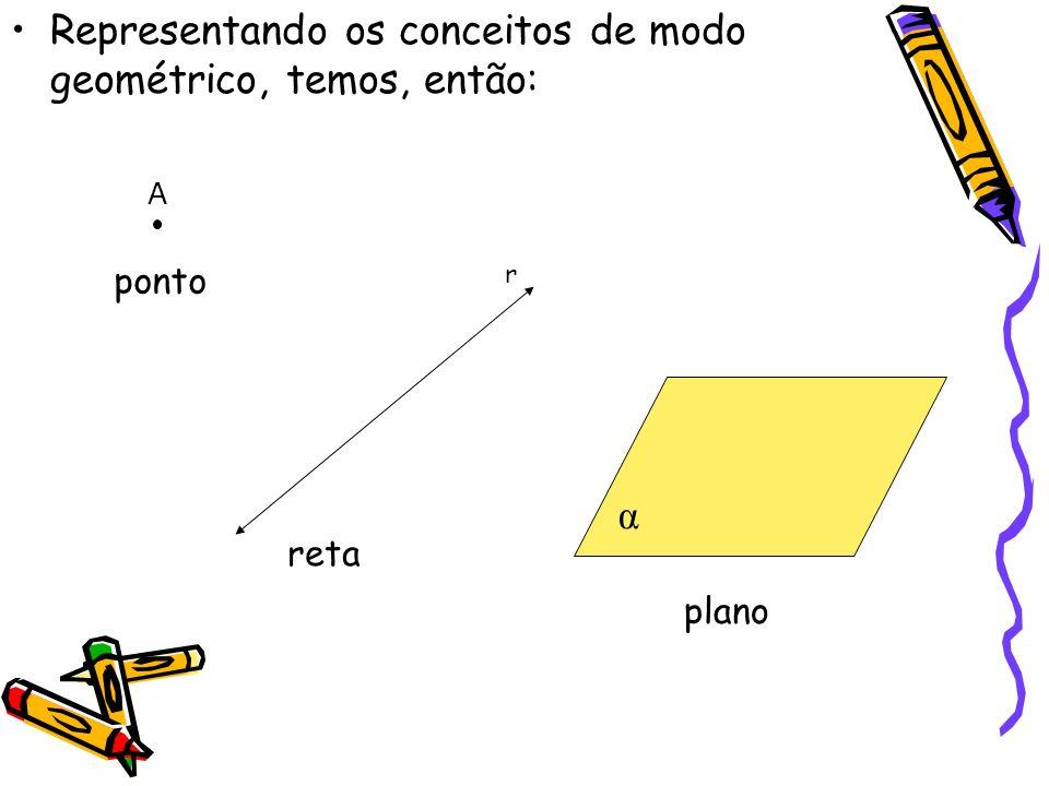Representando os conceitos de modo geométrico, temos, então: A ponto r reta α plano