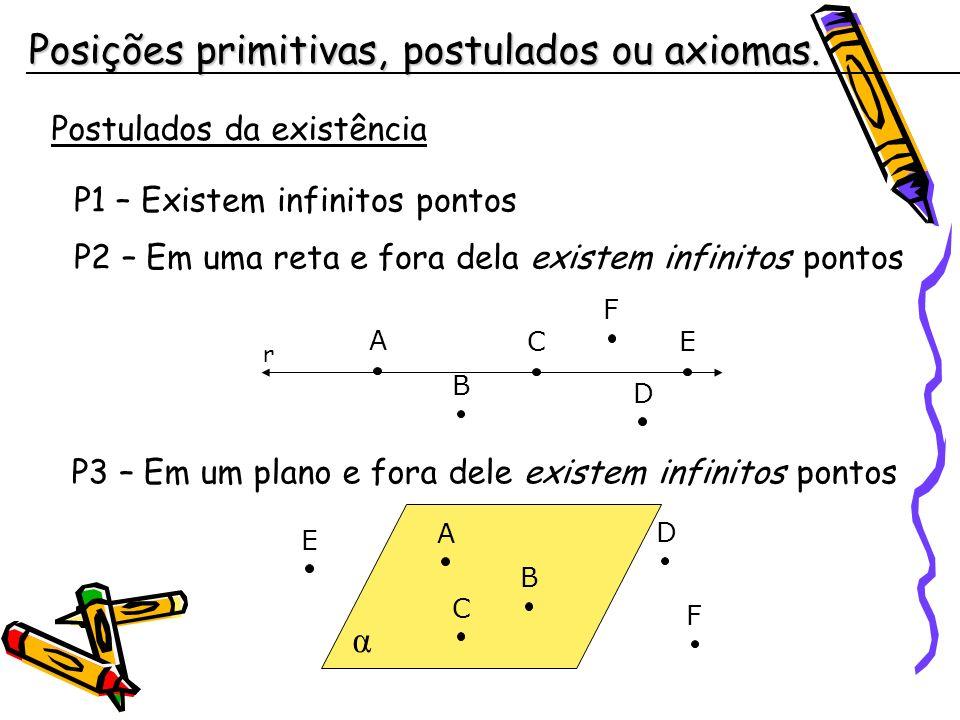 Postulados da determinação P4 – Dois pontos distintos determinam uma única reta r A B P5 – Três pontos não-colineares determinam um único plano α A B C