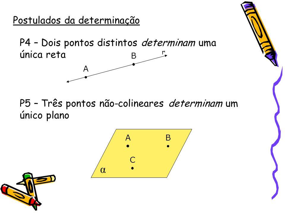 Determinação de planos Existem quatro maneiras pelas quais um plano fica determinado: Por três pontos não-colineares (postulado 5): Por três pontos não-colineares (postulado 5): α A B C