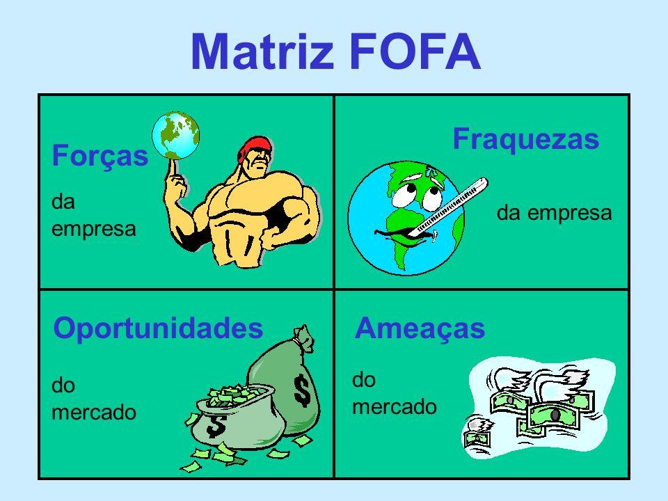 Matriz FOFA Forças Fraquezas OportunidadesAmeaças da empresa do mercado