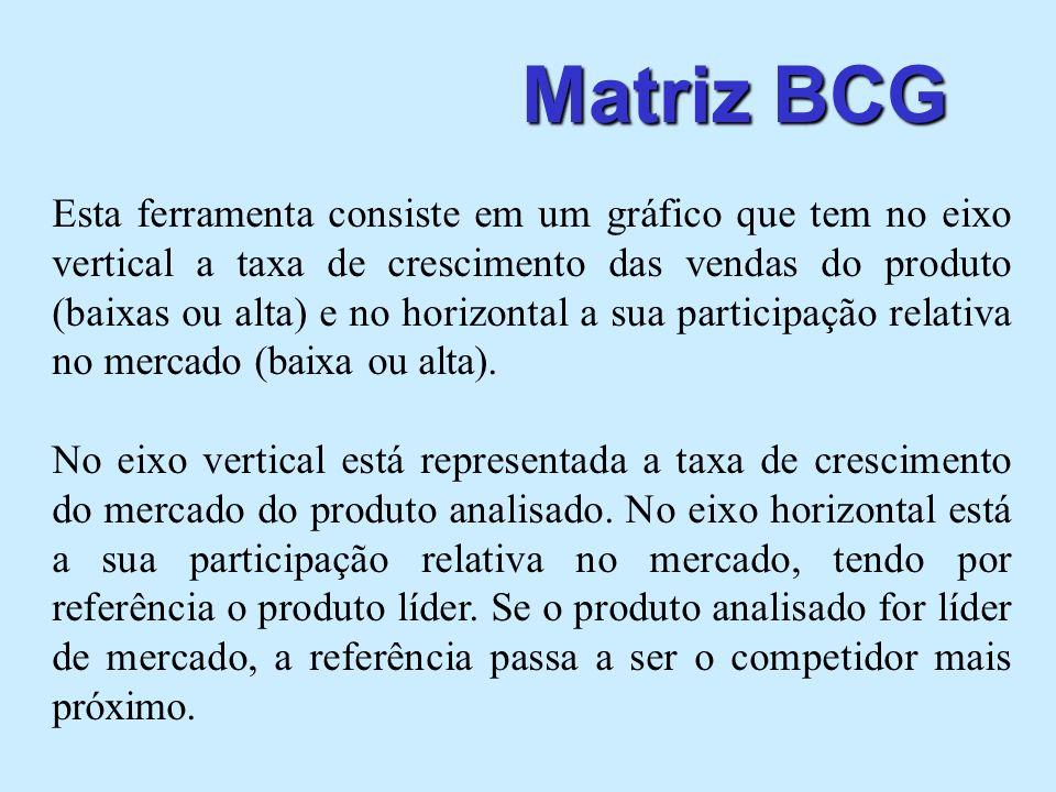 Matriz BCG Esta ferramenta consiste em um gráfico que tem no eixo vertical a taxa de crescimento das vendas do produto (baixas ou alta) e no horizonta