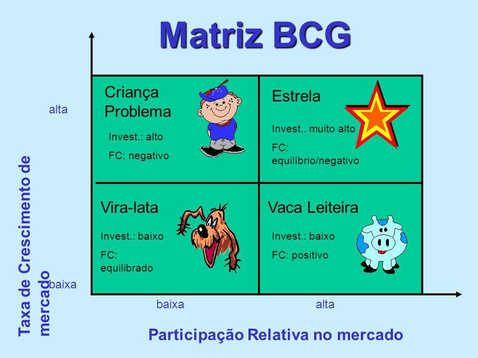 Matriz BCG Criança Problema Estrela Vira-lataVaca Leiteira baixa alta Participação Relativa no mercado Taxa de Crescimento de mercado Invest.: alto FC