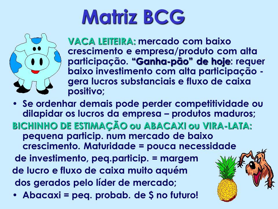 Matriz BCG VACA LEITEIRA: Ganha-pão de hoje VACA LEITEIRA: mercado com baixo crescimento e empresa/produto com alta participação. Ganha-pão de hoje: r