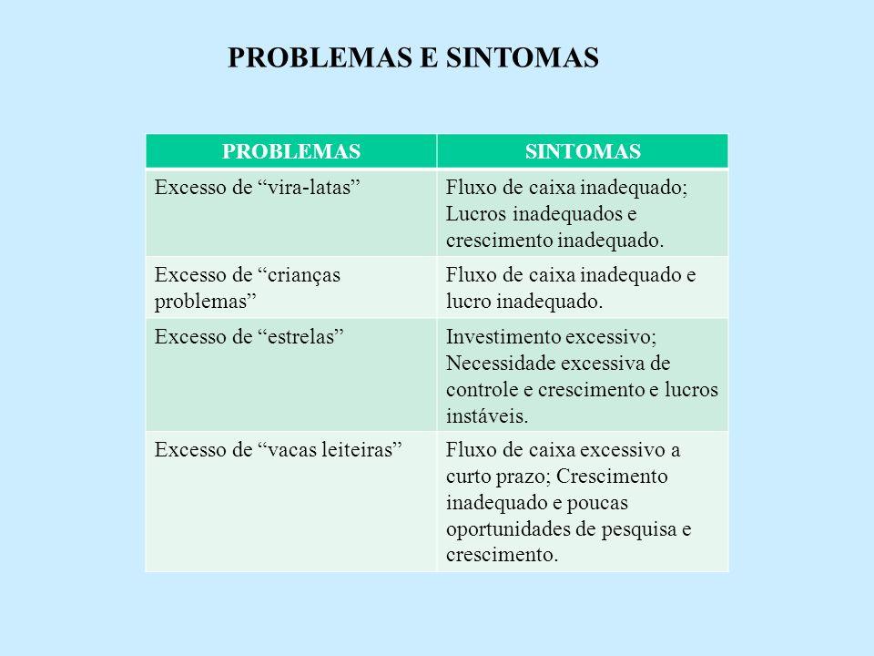 PROBLEMAS E SINTOMAS PROBLEMASSINTOMAS Excesso de vira-latasFluxo de caixa inadequado; Lucros inadequados e crescimento inadequado. Excesso de criança