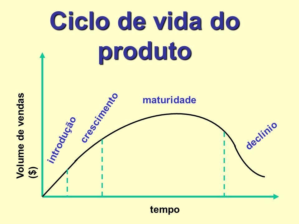 Ciclo de vida do produto introdução crescimento maturidade declínio Volume de vendas ($) tempo