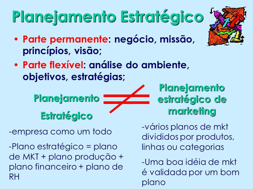 Planejamento Estratégico Parte permanente: negócio, missão, princípios, visão; Parte flexível: análise do ambiente, objetivos, estratégias; Planejamen