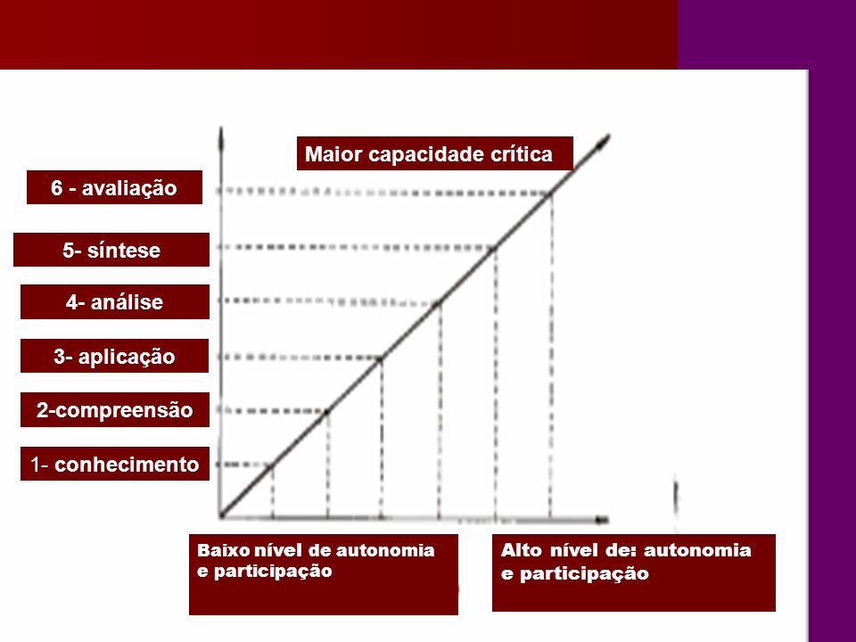 Baixo nível de autonomia e participação Alto nível de: autonomia e participação 1- conhecimento 2-compreensão 3- aplicação 4- análise 5- síntese 6 - avaliação Maior capacidade crítica